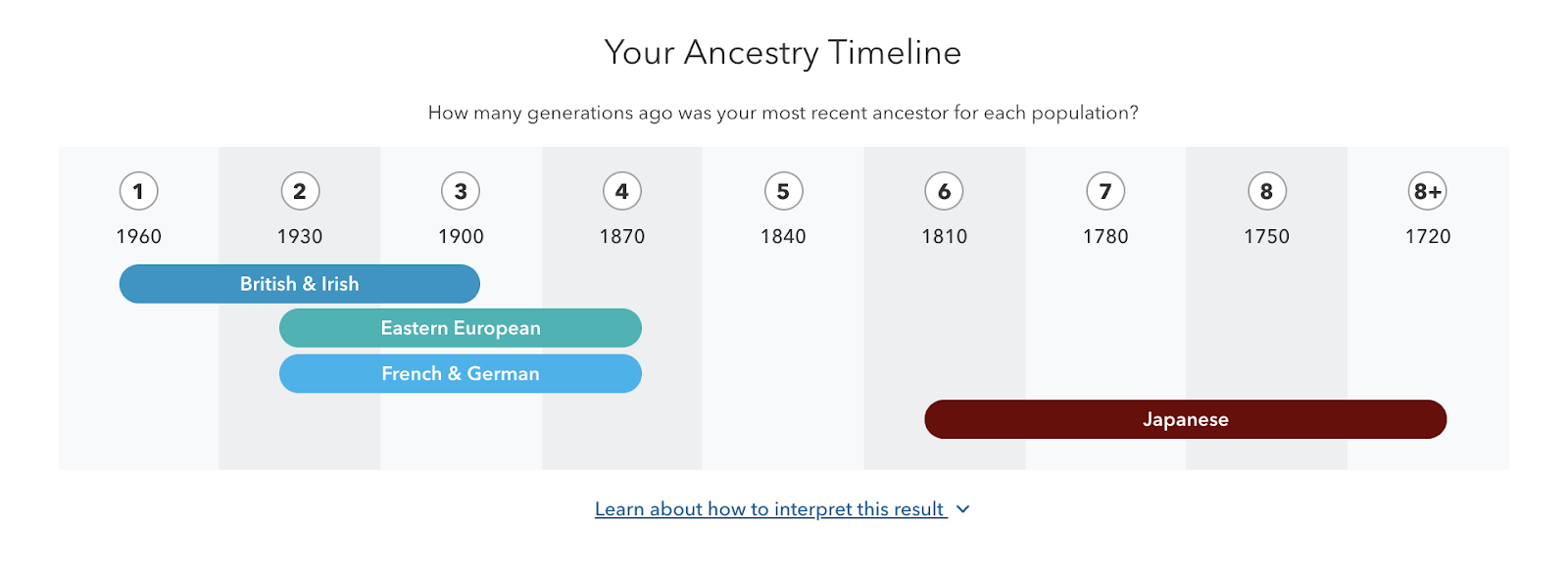 Updated_Ancestry_Timeline.png